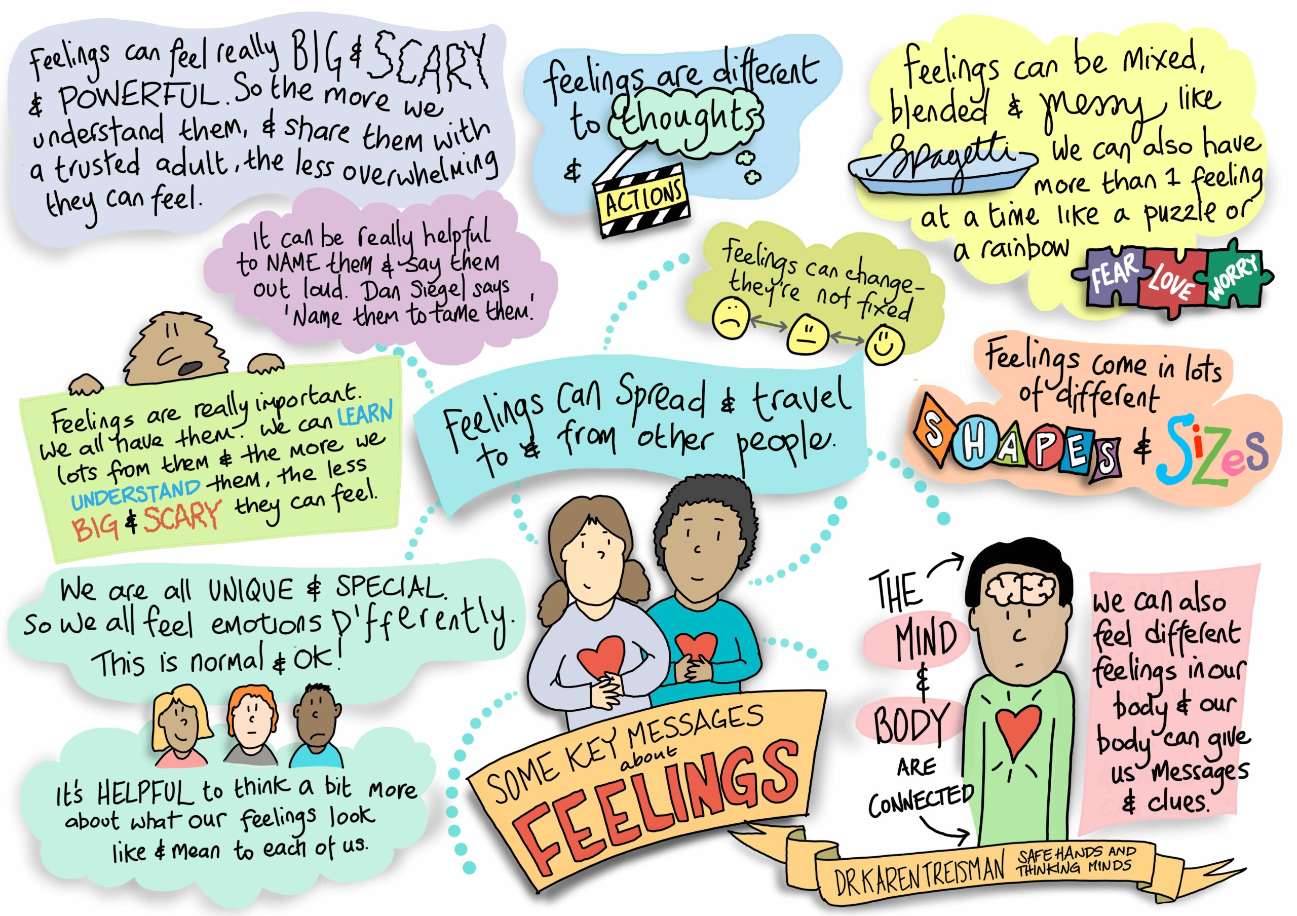 Messages About Feelings - Infographic For Dr Karen Treisman