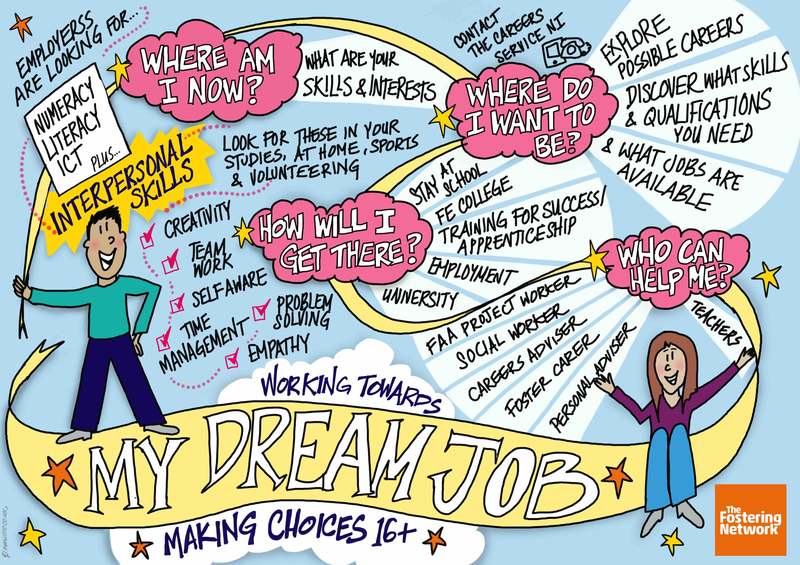 My Dream Job - Rich Picture For The Fostering Network